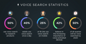 voice search statistics - digital trends 2019