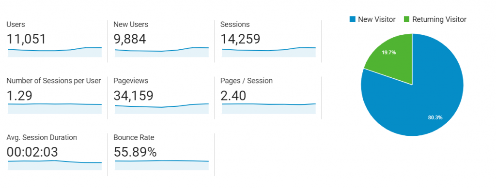 sessions vs page views - google analytics tops